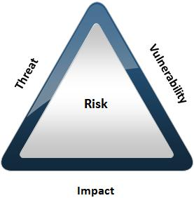 Risk Triangle